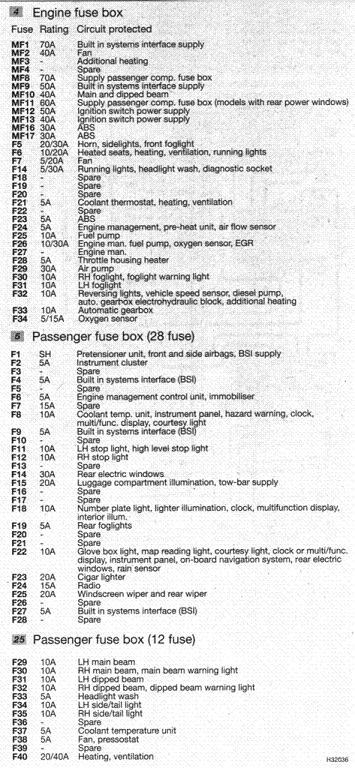 peugeot 206 52 plate fuse box wiring diagram for you Peugeot 206 H Board Fuse Box peugeot 206 52 plate fuse box wiring diagrams scematic volkswagen eos fuse box peugeot 206 52 plate fuse box
