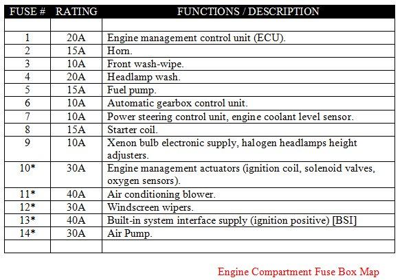 Peugeot 406 Fuse Box Manual Wiring Diagram Schema Img 604 On: Peugeot 406 Wiring Diagram At Anocheocurrio.co